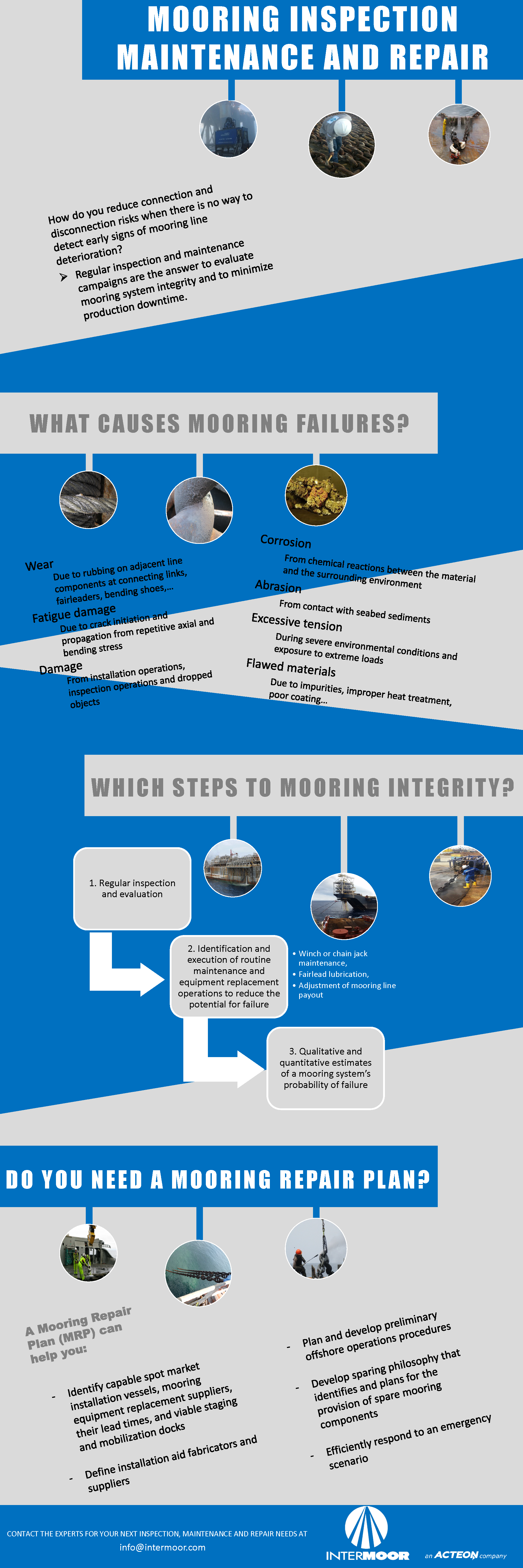 IMR Infographic